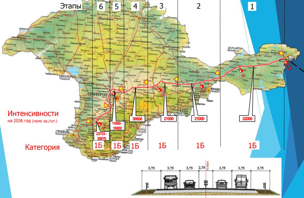 Трасса Таврида схема 2