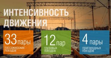ЖД подход к Крымскому мосту