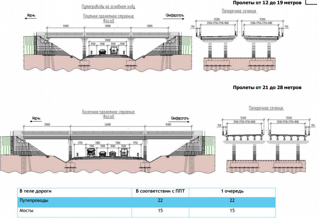 Сооружения на Трассе Таврида